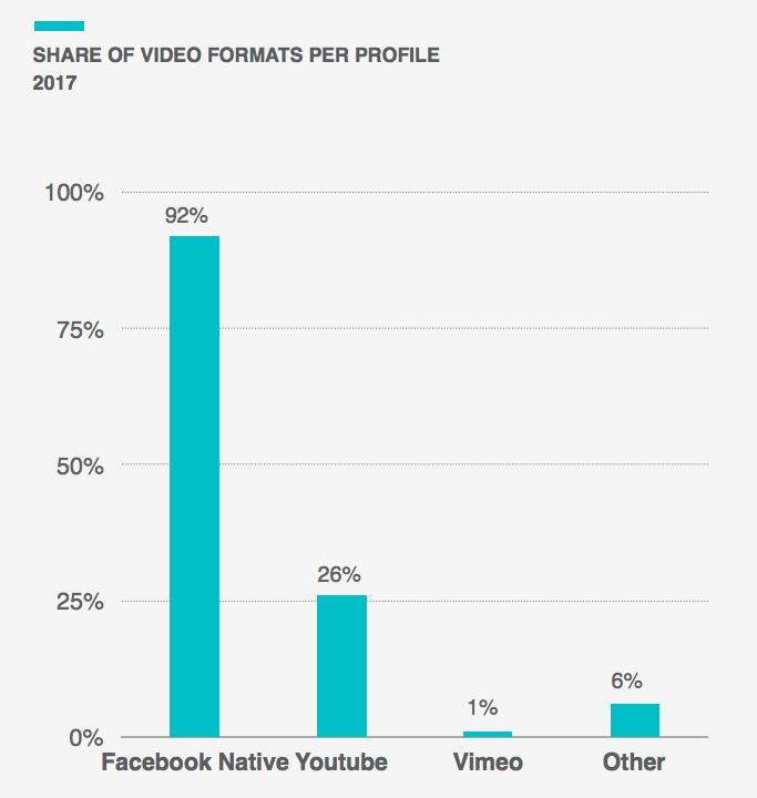 89 der analysierten videos sind nmlich facebook videos nur noch 8 sind geteilte youtube videos nur noch 8 oder immer noch 8 ich bin ja bei - Youtube Video Bewerben