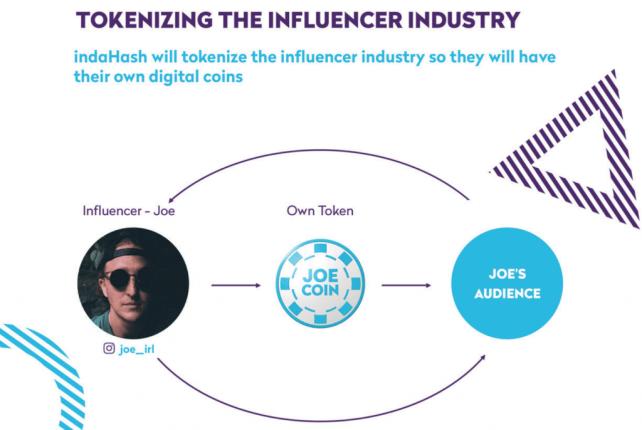 Influencer Marketing trifft auf Kryptowährung - indaHash Coins