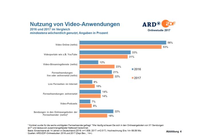 Videonutzung in Deutschland 2017 - Rückgang Onlinestudie