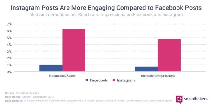 Durchschnittliche Instagram Interaktionsrate 2017