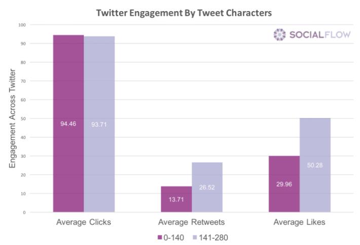 Twitter Interaktionen - 280 Zeichen Tweets