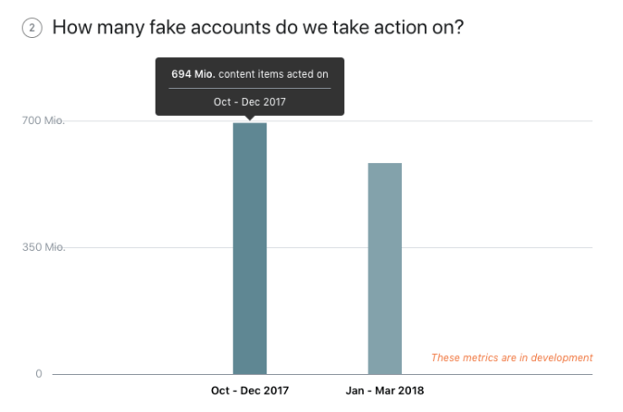 Facebook Fake Accounts - Entwicklung 2017_2018