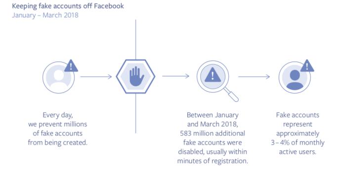 Facebook fake_accounts 2018