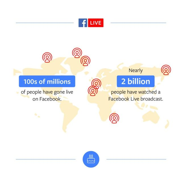 Facebook Live Statistiken April 2018
