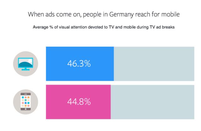 Aufmerksamkeit während TV Werbung geht an Faceboo
