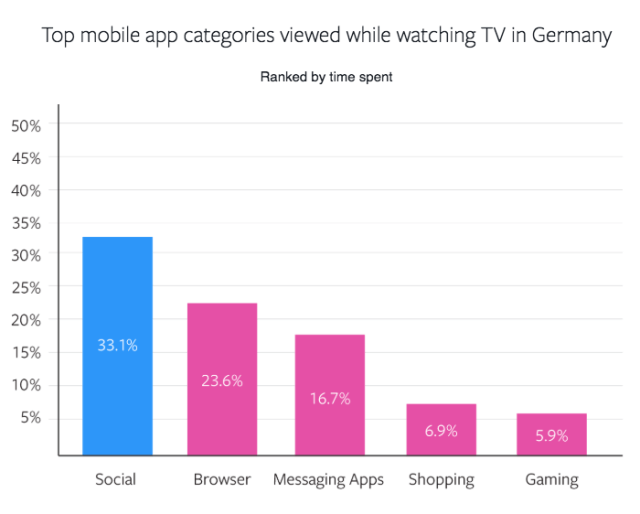 Mobile App Nutzung TV Studie 2018