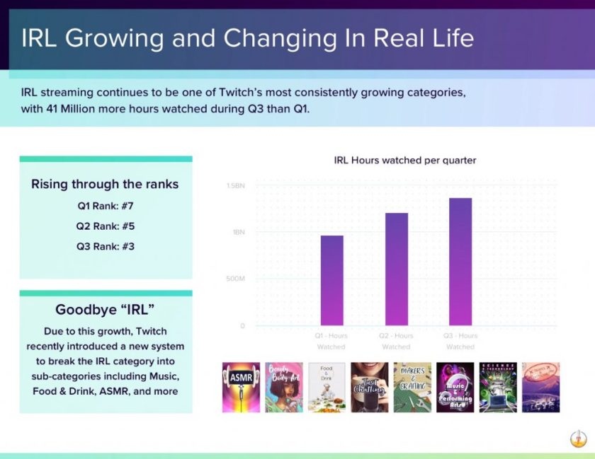 Twitch-Streaming-IRL-Statistiken