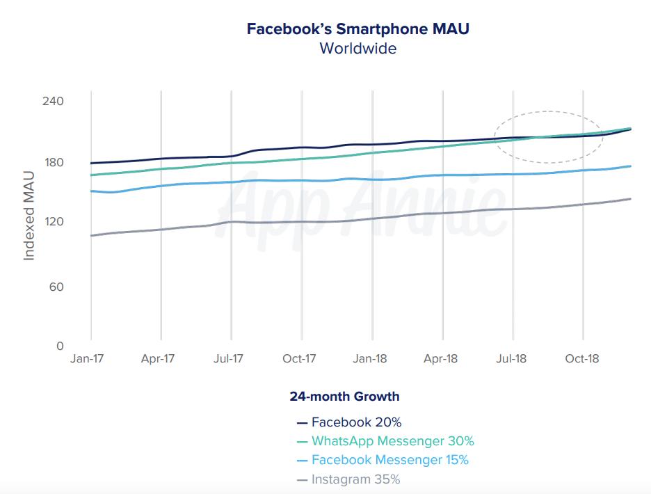 Interner Zweikampf: WhatsApp mit mehr aktiven Nutzern als Facebook