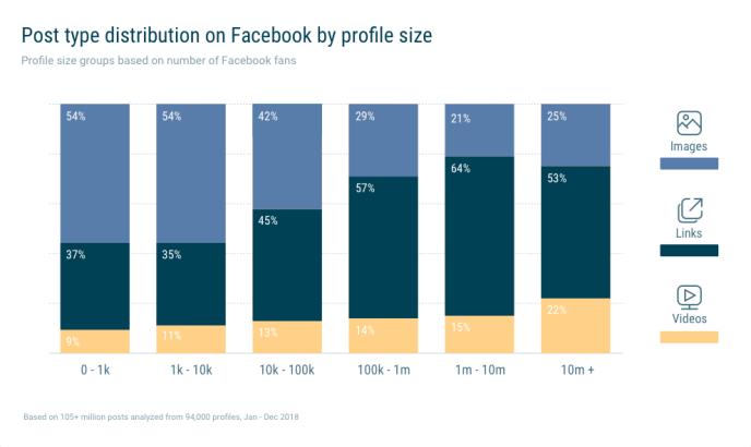 Facebook-Inhalte-Verteilung-Seiten