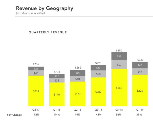 Snapchat-Statistiken-Umsatz-Anzeigen-2019
