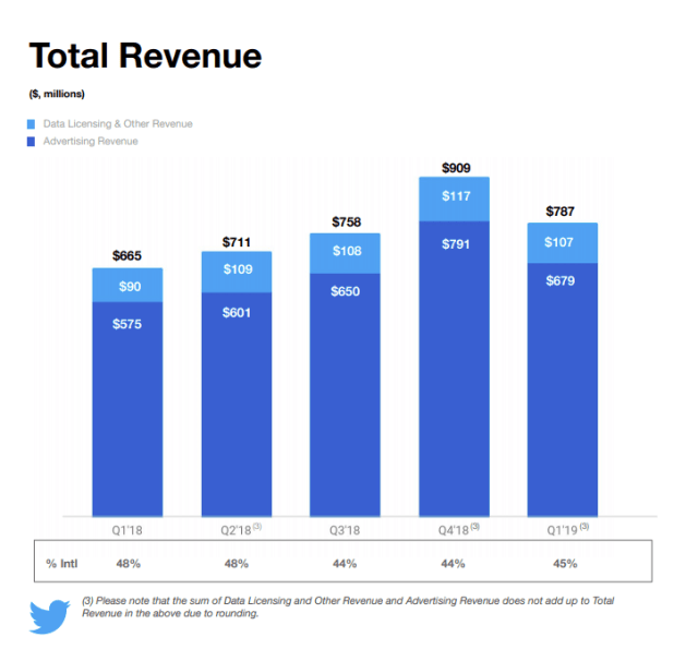 Twitter-Umsatz-Anzeigen-Statistiken-2019