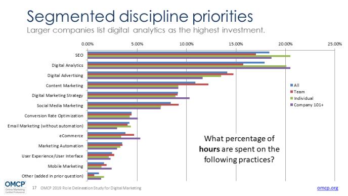 Digital-Marketing-SKills-Priorität-2019-OMCP