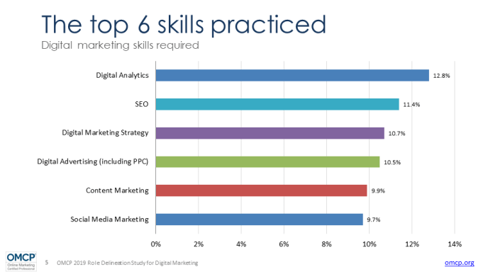 Digital-Marketing-Skills-Anforderungen-2019