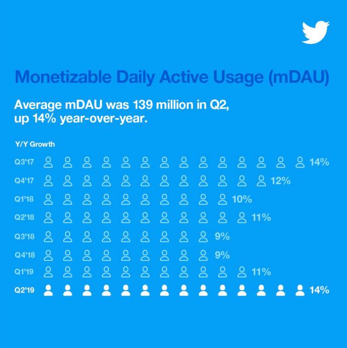 Twitter-Statistiken-Nutzerzahlen-2019-q2
