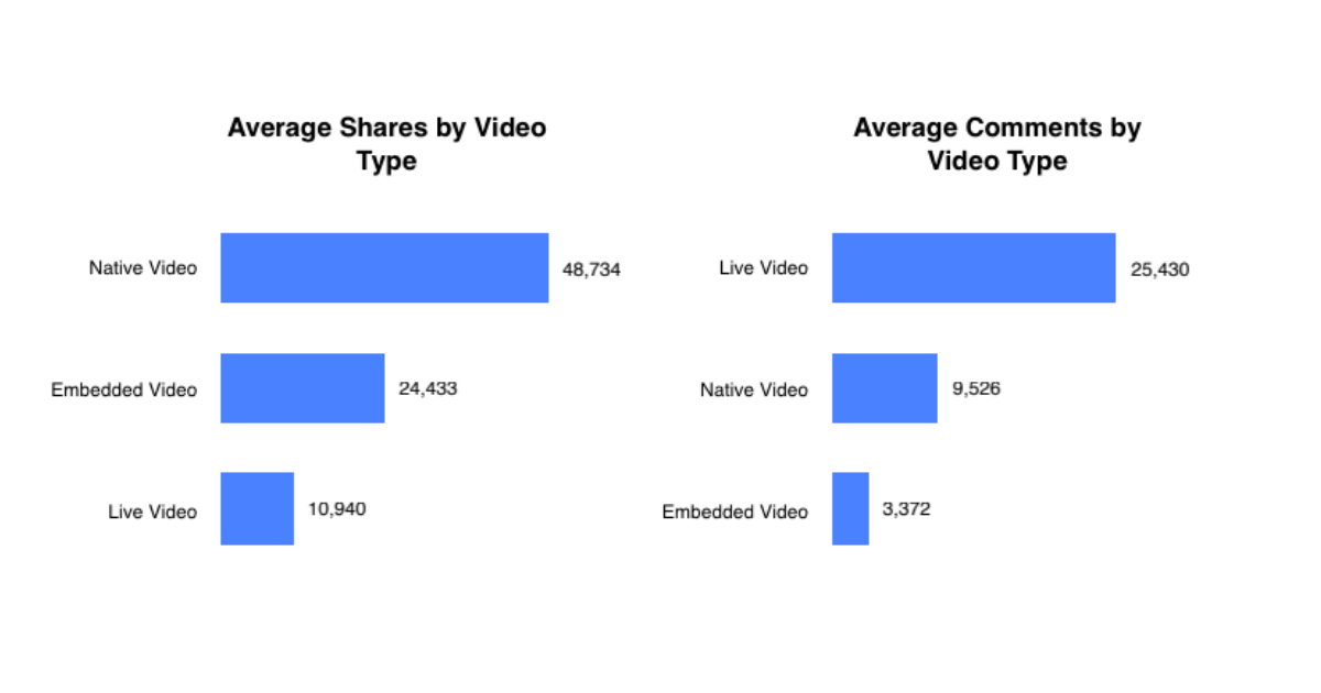 Social-Video-Facebook-formate-statistiken