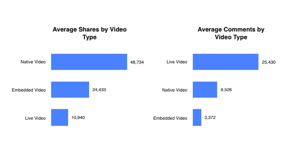 Social-Video-Facebook-formate-statistiken