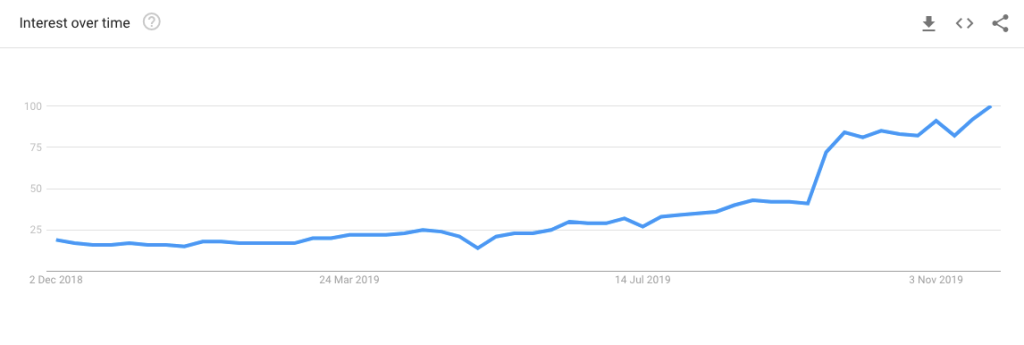 Tik-Tok-marketing-Hype-Google-Trends
