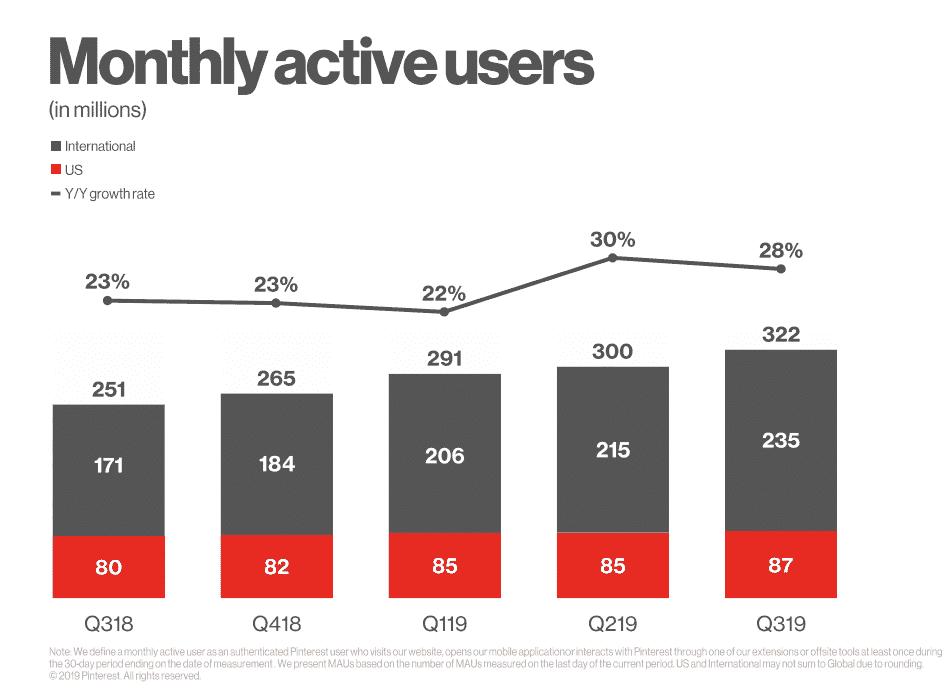 Pinterest-Statistiken-Nutzerzahlen-2019-Q3
