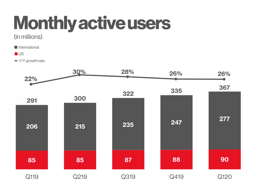 Pinterest-Statistiken-Nutzerzahlen-2020-Q1