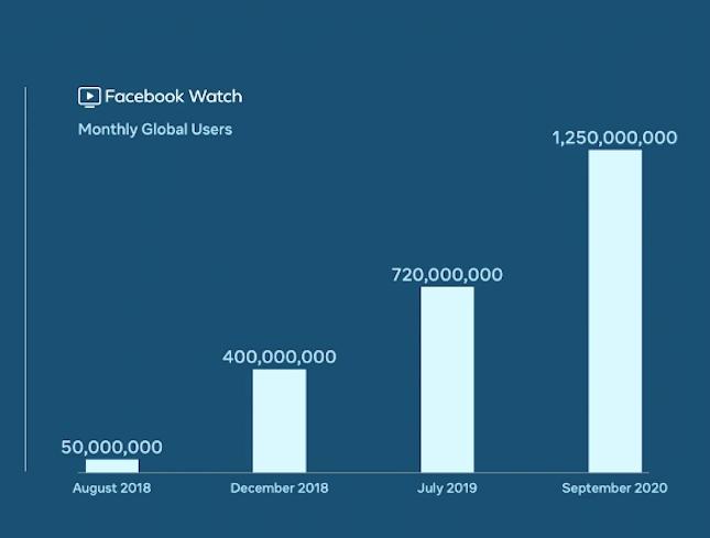Facebook Watch mit 1,25 Mrd. aktiven Nutzern. Aber was ist Facebook Watch überhaupt?