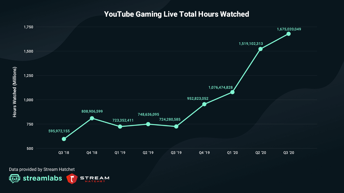 YouTube-Gaming-Live-Streams-Statistiken-Q3-2020