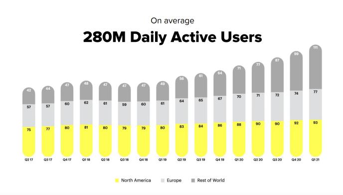 Snapchat-Nutzerzahlen-2021-Q1