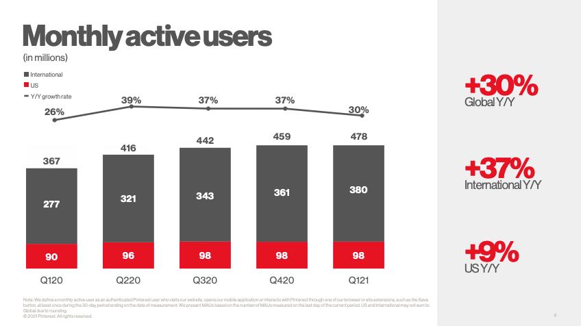 Pinterest-Nutzerzahlen-Statistiken-2021-478