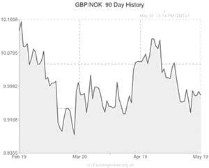 Pound Sterling to Norwegian Krone (GBP/NOK) Exchange Rate