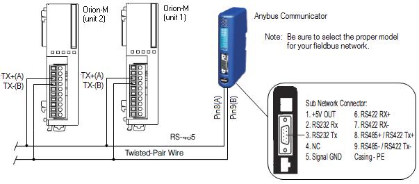 Orion-M Anybus Communicator