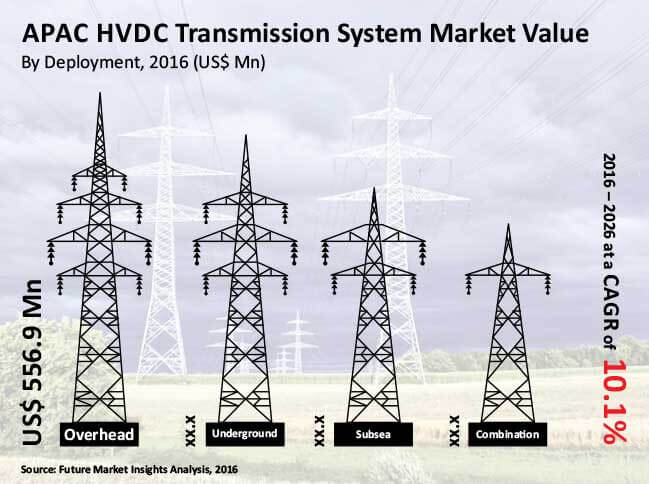 apac hvdc transmission systems market