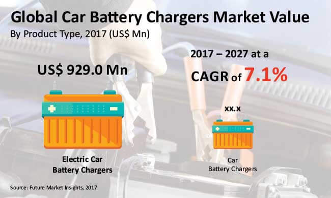 car battery chargers market