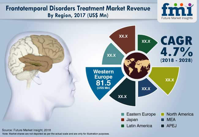 frontotemporal disorders treatment market