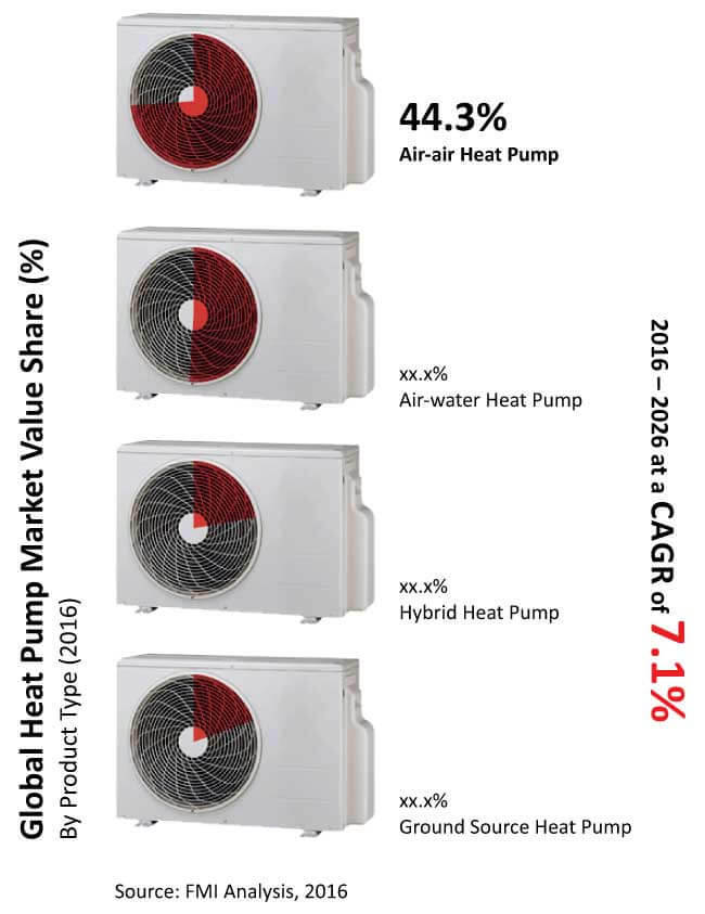 heat pumps market