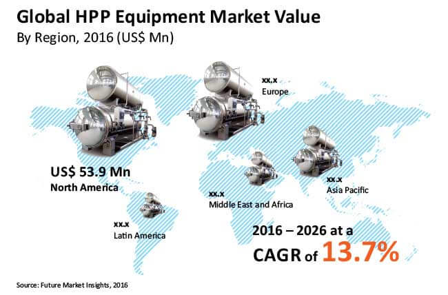 high pressure processing equipment market_Image for preview analysis