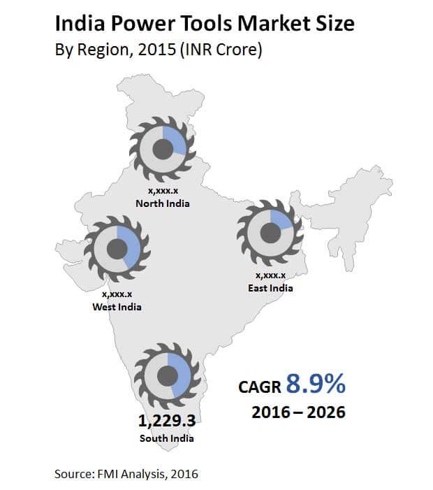 india power tools market