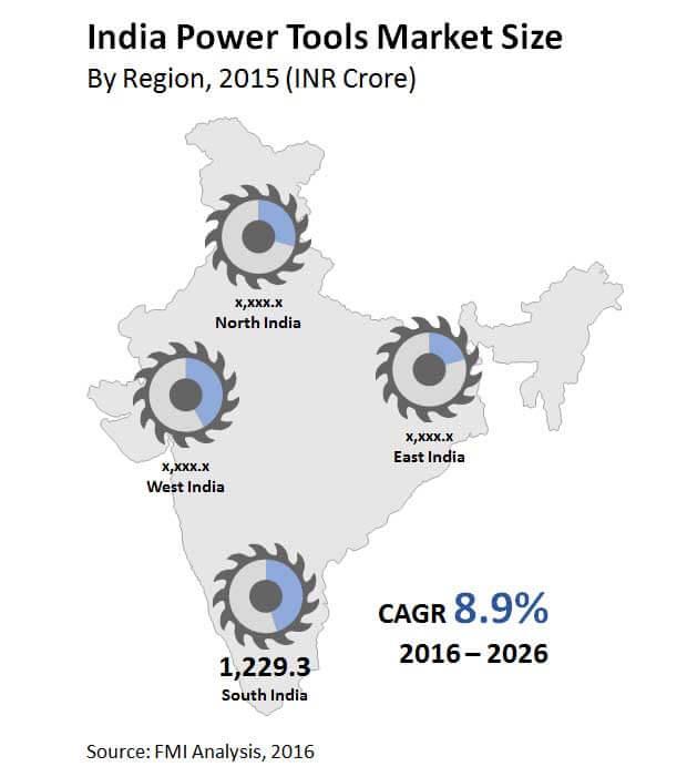 india power tools market