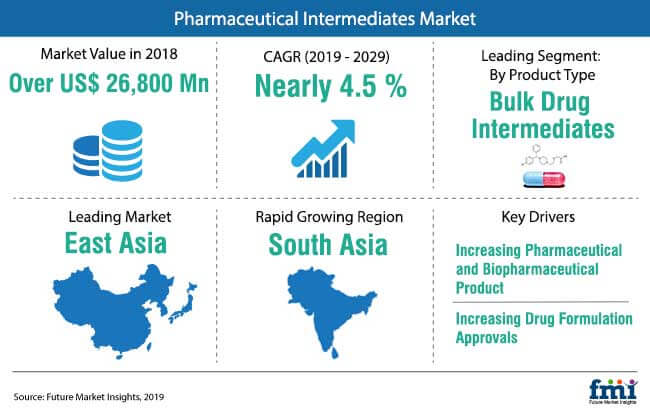 pharmaceutical intermediates market snapshot