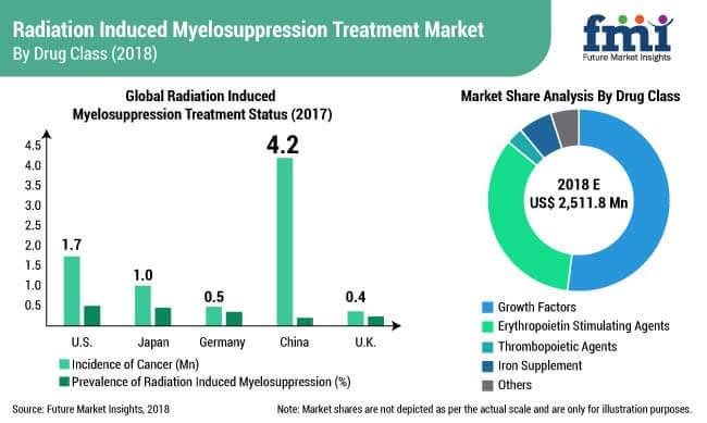 radiation induced myelosuppression treatment market