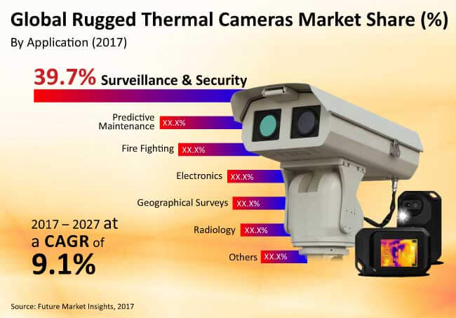 rugged thermal cameras market
