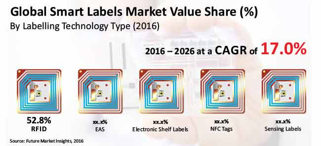 smart labels market_image for preview analysis
