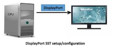 DisplayPort, VESA, HBR3, Single Stream, SST, FuturePlus Systems, Protocol Analyzer