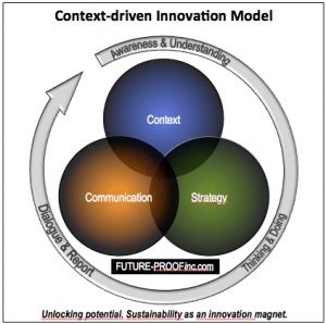 3 interconnected circles of Context, Strategy and Communication. Unlocking Potential. Sustainability as a magnet for Innovation.