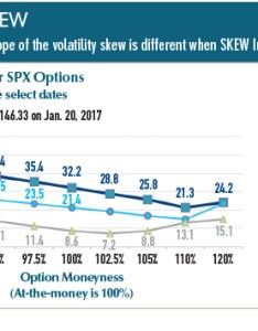 It is useful to examine both the vix and skew indexes volatility charts gain more robust insights on overall implied investor also  elegant measure of tail risk futures magazine rh futuresmag