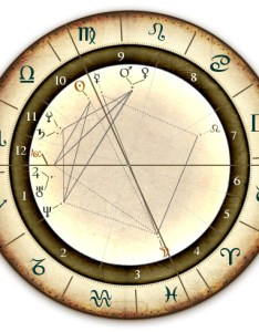 Get your astrology birth chart to know future also predictions with rh futuresobright