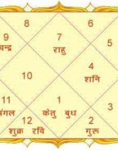 Birth chart also importance of vedic astrology rashi  bhava rh futuresobright