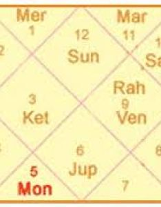 Importance of vedic astrology kundli matching also free compatibility tests in and western rh futuresobright