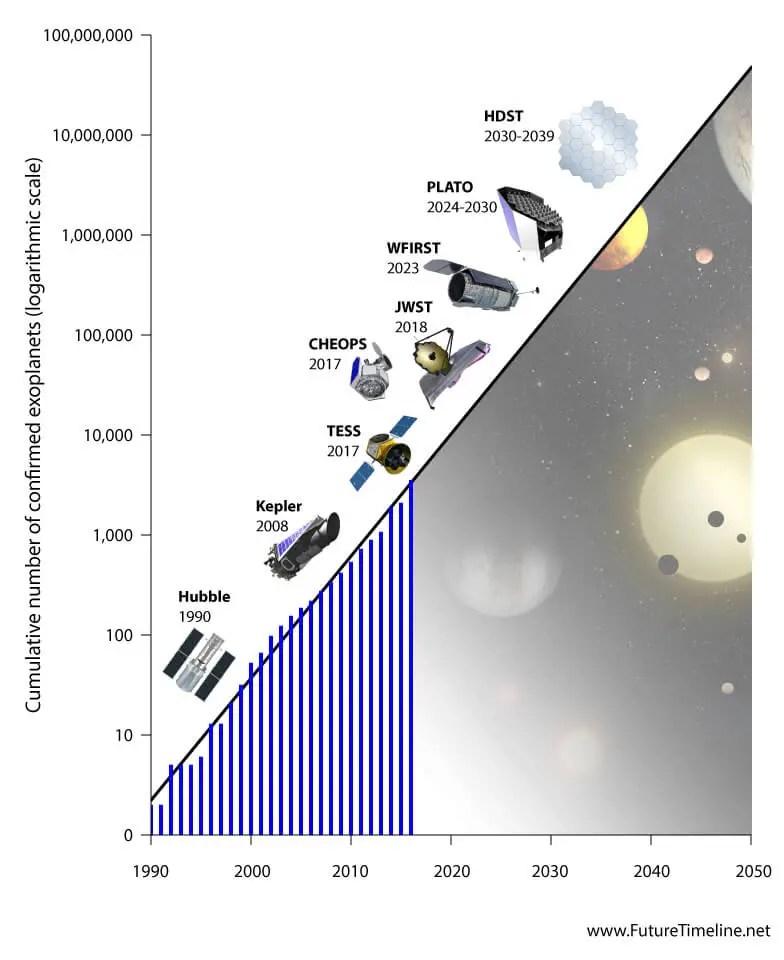 2035 Future Timeline | Timeline | Technology | Singularity | 2020 | 2050 | 2100 | 2150 | 2200 | 21st century | 22nd century | 23rd century ...