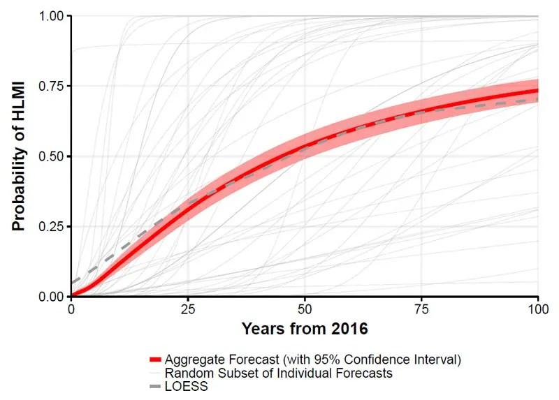 AI Robots Blog | Future Technology Trends Blog | 2013 | 2014 | 2015 | 2020 | 2050 | Singularity Blog