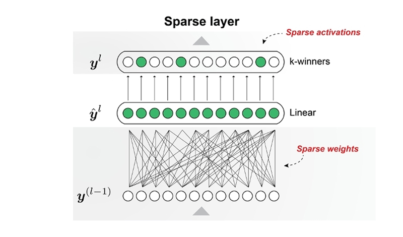 New algorithm provides 50 times faster Deep Learning