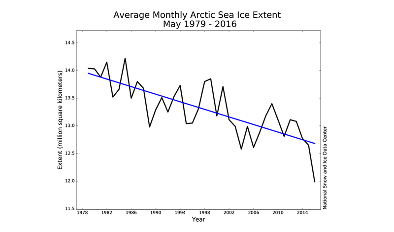 Arctic sea ice hits record low for May